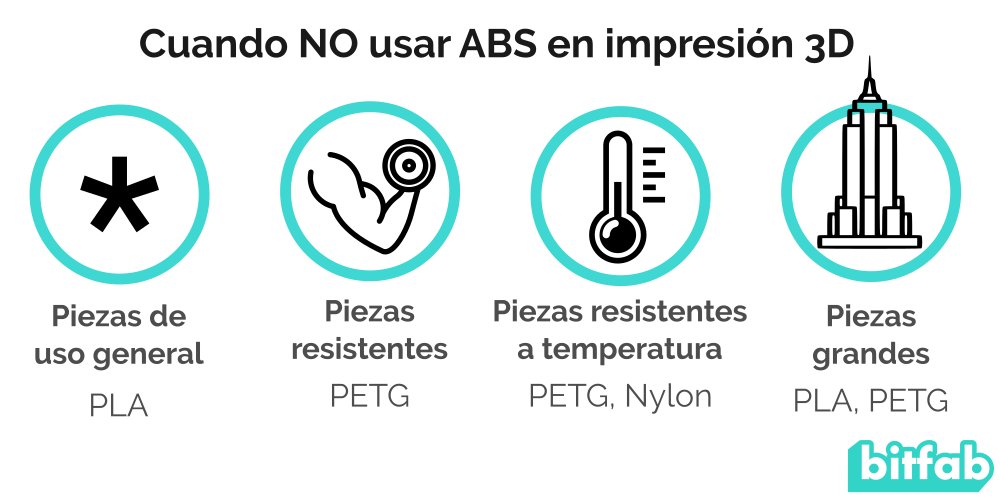 Infografía de cuando no usar ABS en impresión 3D