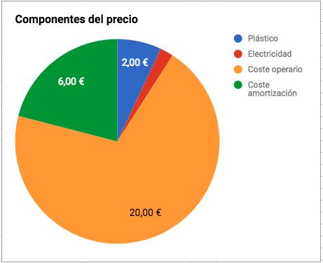Componentes coste pieza 3D