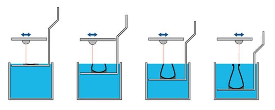como funciona la impresión sla estereolitográfica